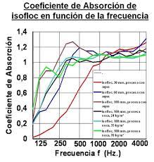 Estudio Teórico de Aislamiento Acústico Sevilla